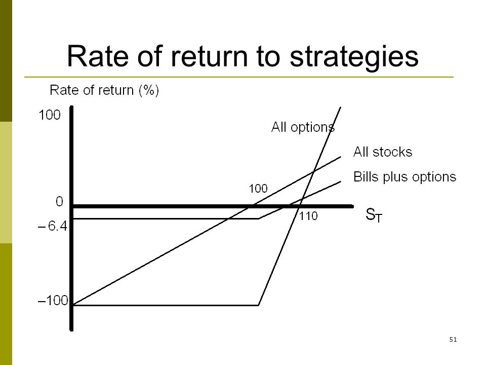 51 Rate of return to strategies