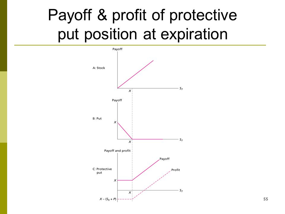 55 Payoff & profit of protective put position at expiration