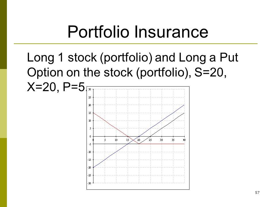 57 Portfolio Insurance Long 1 stock (portfolio) and Long a Put Option on the stock (portfolio), S=20, X=20, P=5.