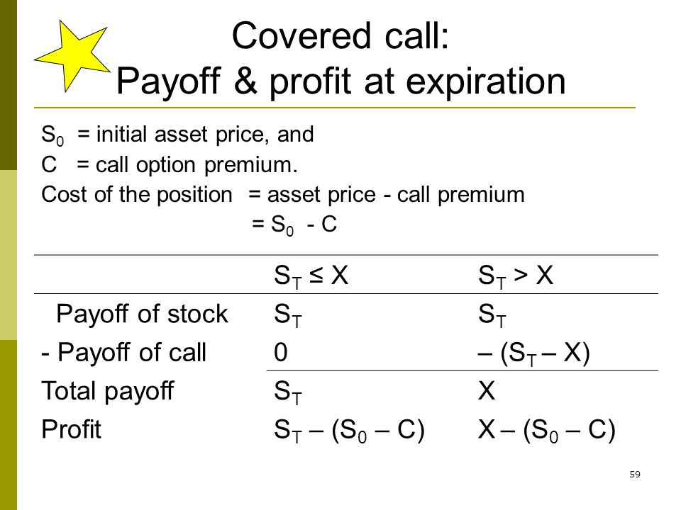 59 Covered call: Payoff & profit at expiration S 0 = initial asset price, and C = call option premium. Cost of the position = asset price - call premi