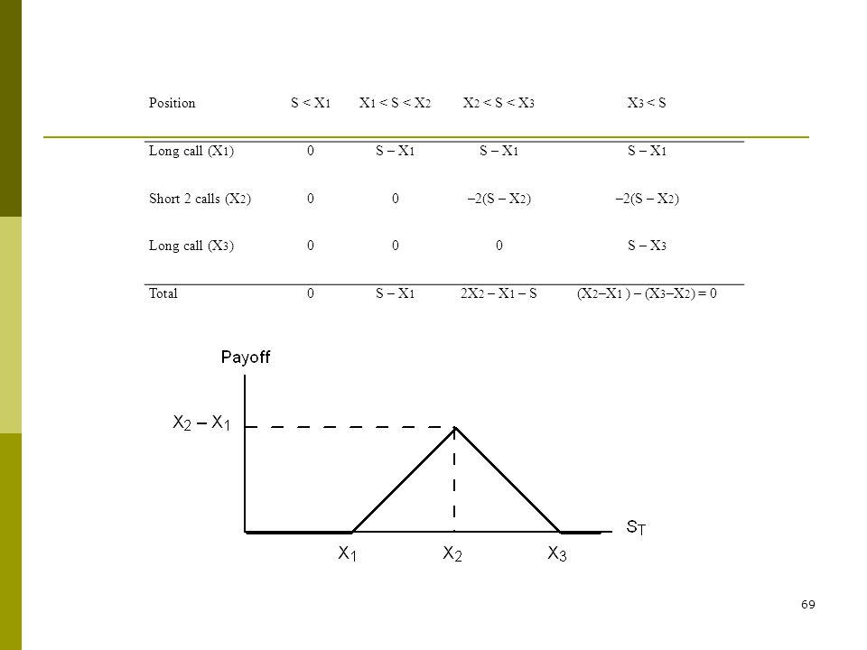PositionS < X 1 X 1 < S < X 2 X 2 < S < X 3 X 3 < S Long call (X 1 )0S – X 1 Short 2 calls (X 2 )00–2(S – X 2 ) Long call (X 3 )000S – X 3 Total0S – X