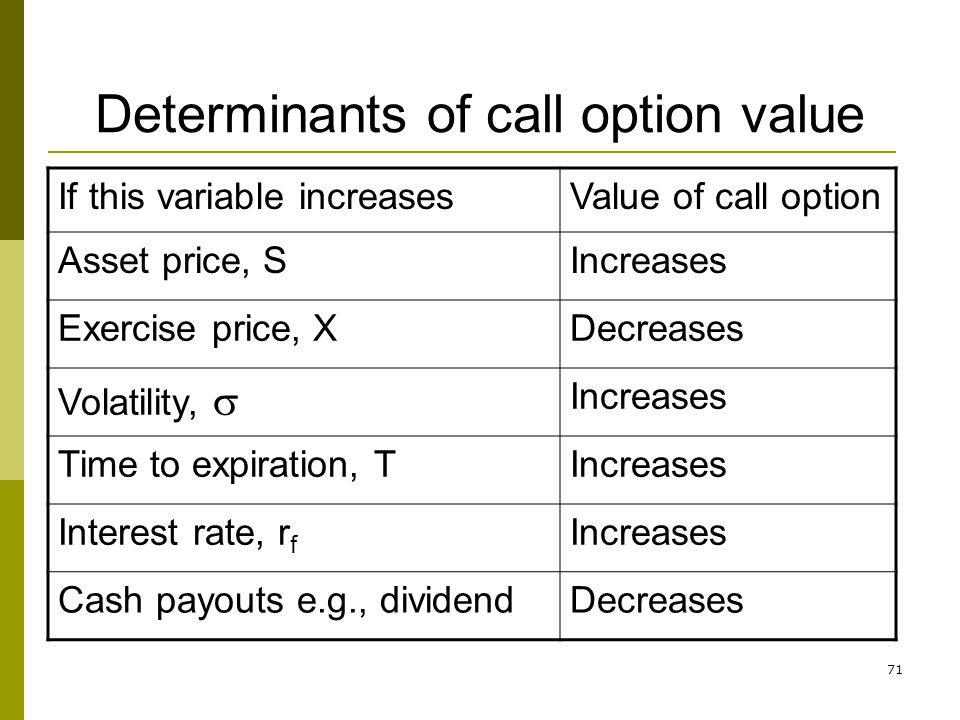 71 Determinants of call option value If this variable increasesValue of call option Asset price, SIncreases Exercise price, XDecreases Volatility, Inc
