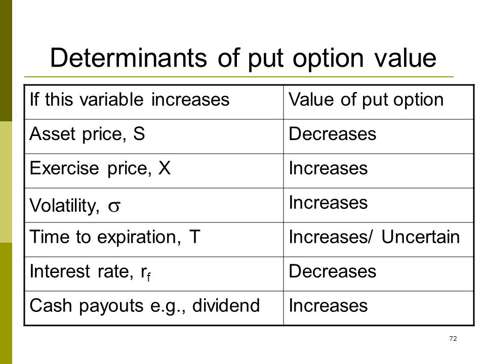 72 Determinants of put option value If this variable increasesValue of put option Asset price, SDecreases Exercise price, XIncreases Volatility, Incre
