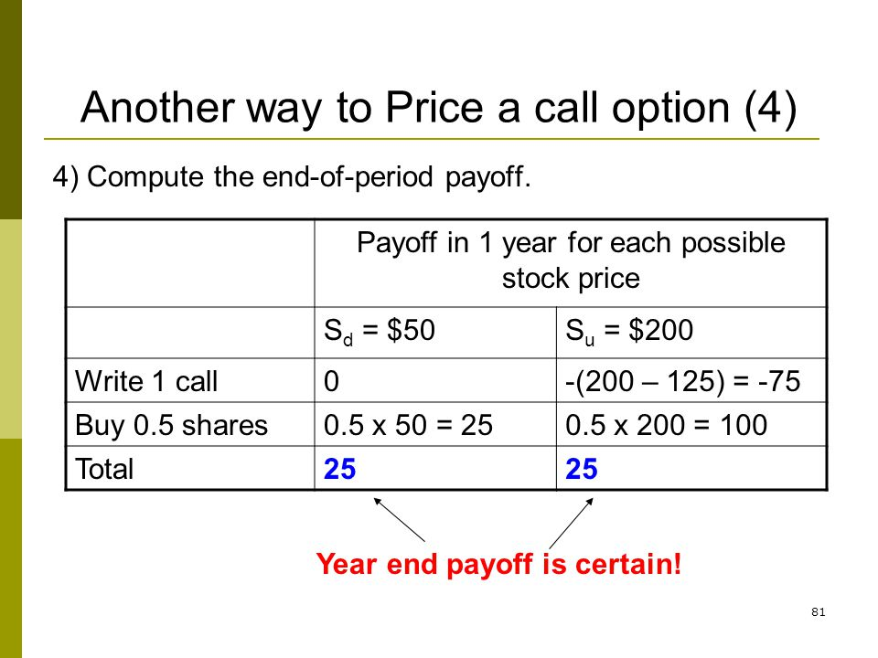 81 Another way to Price a call option (4) 4) Compute the end-of-period payoff. Payoff in 1 year for each possible stock price S d = $50S u = $200 Writ