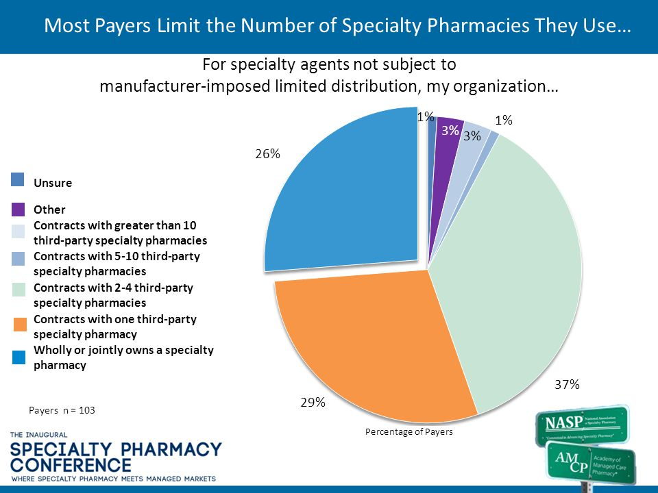 For specialty agents not subject to manufacturer-imposed limited distribution, my organization… Most Payers Limit the Number of Specialty Pharmacies T