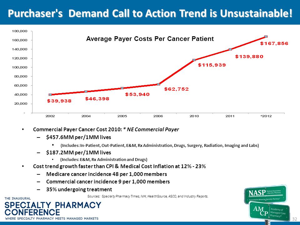 Purchaser's Demand Call to Action Trend is Unsustainable! Sources: Specialty Pharmacy Times, NIH, HealthSource, ASCO, and Industry Reports. Average Pa