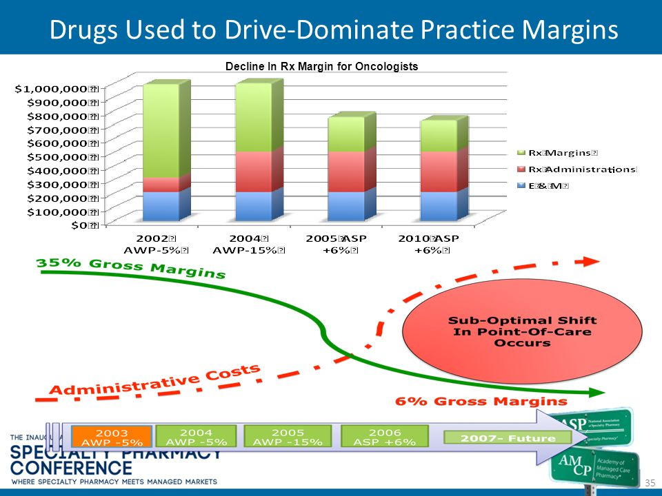 Drugs Used to Drive-Dominate Practice Margins 35 Decline In Rx Margin for Oncologists