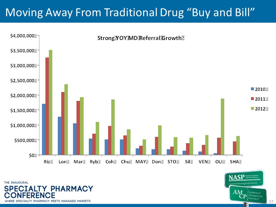 Moving Away From Traditional Drug Buy and Bill 37