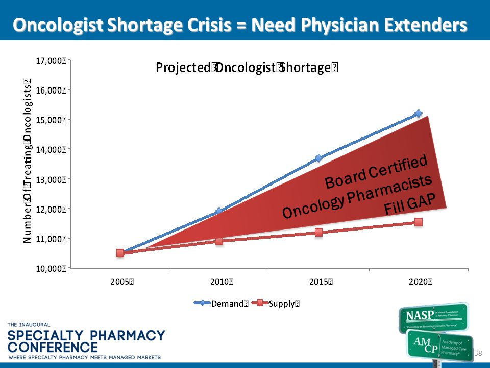 Oncologist Shortage Crisis = Need Physician Extenders 38 Board Certified Oncology Pharmacists Fill GAP