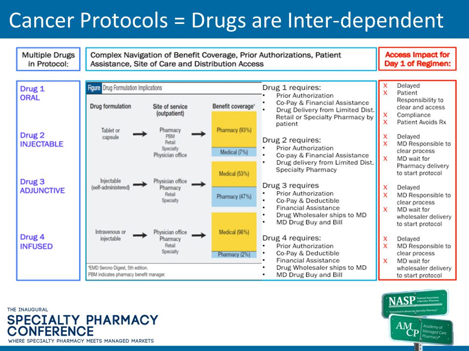 Cancer Protocols = Drugs are Inter-dependent
