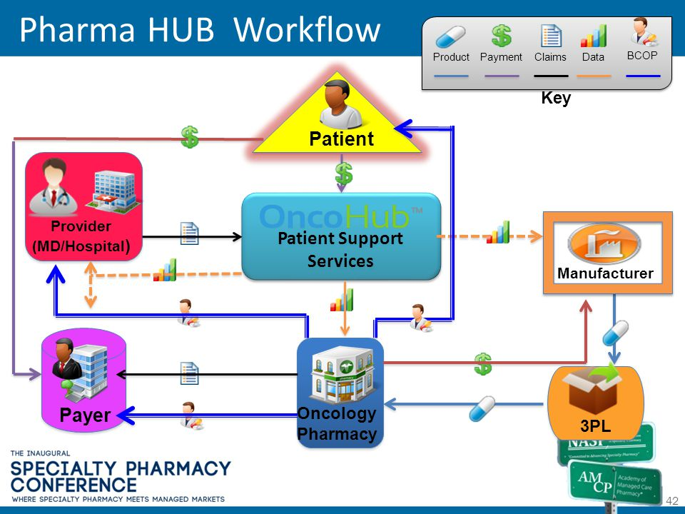 Pharma HUB Workflow 42 Patient Support Services 3PL Manufacturer Patient Provider (MD/Hospital ) Oncology Pharmacy Payer Product Payment Data Claims B