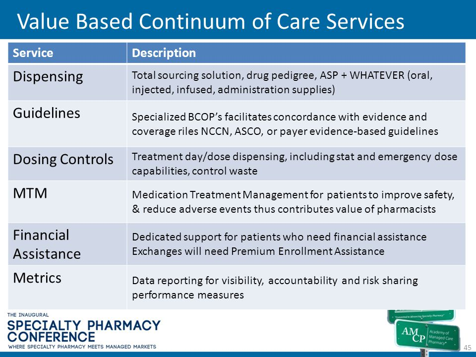 Value Based Continuum of Care Services 45 ServiceDescription Dispensing Total sourcing solution, drug pedigree, ASP + WHATEVER (oral, injected, infuse