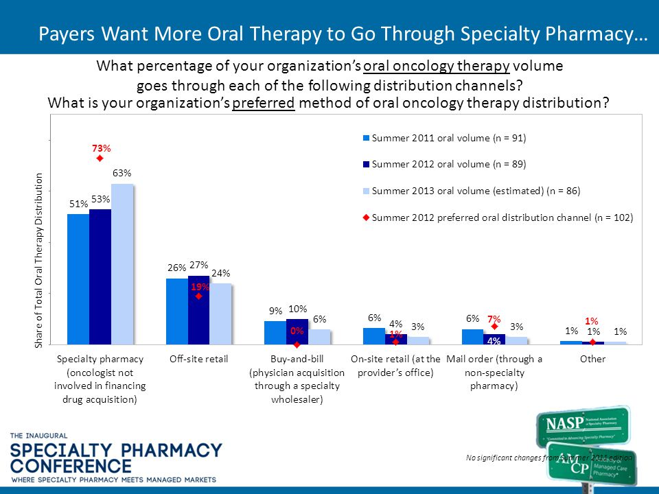 Payers Want More Oral Therapy to Go Through Specialty Pharmacy… Share of Total Oral Therapy Distribution What is your organizations preferred method o