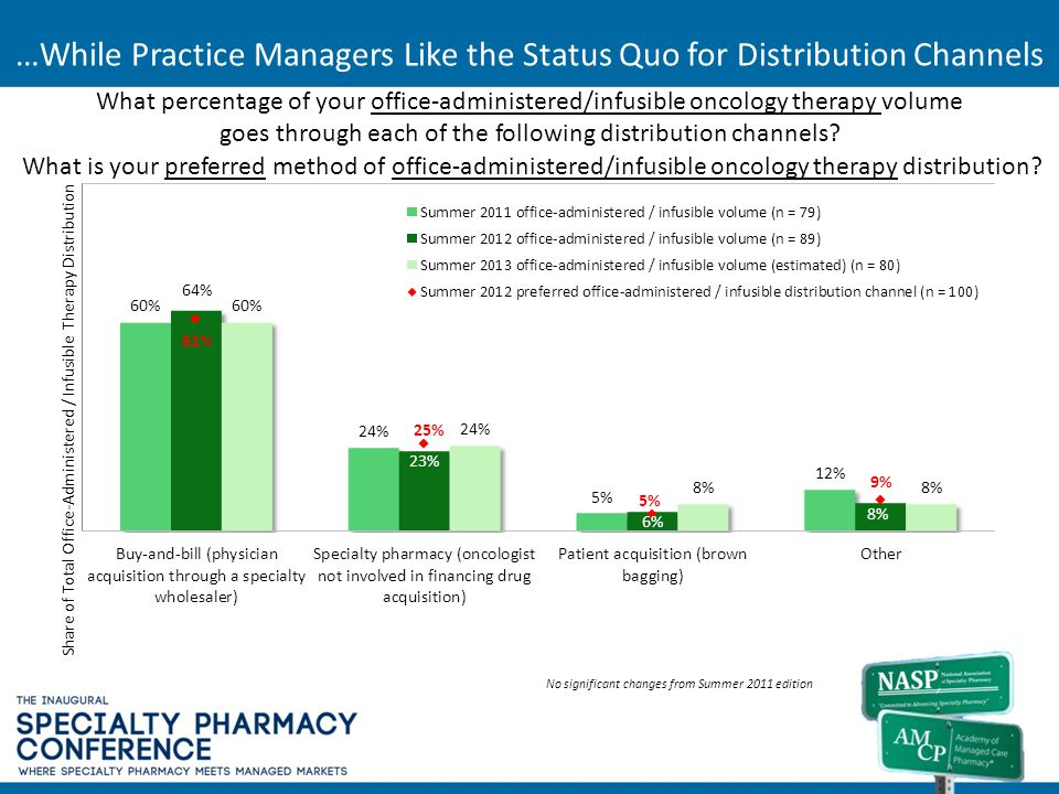…While Practice Managers Like the Status Quo for Distribution Channels What is your preferred method of office-administered/infusible oncology therapy