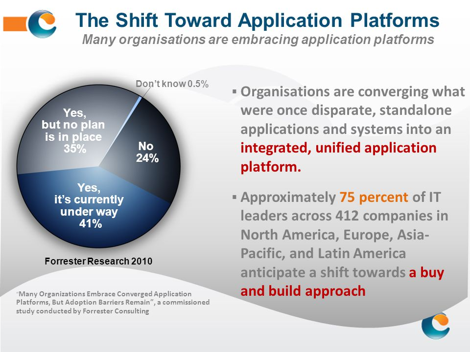 The Shift Toward Application Platforms Many organisations are embracing application platforms Many Organizations Embrace Converged Application Platfor