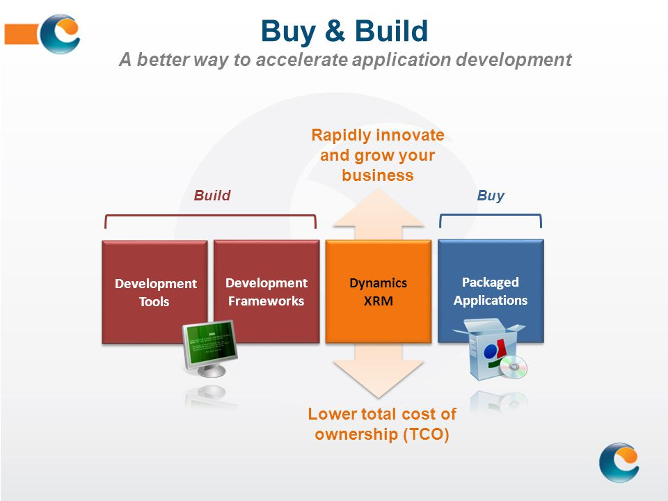Buy & Build A better way to accelerate application development Development Tools Development Frameworks Packaged Applications Build Buy Dynamics XRM L