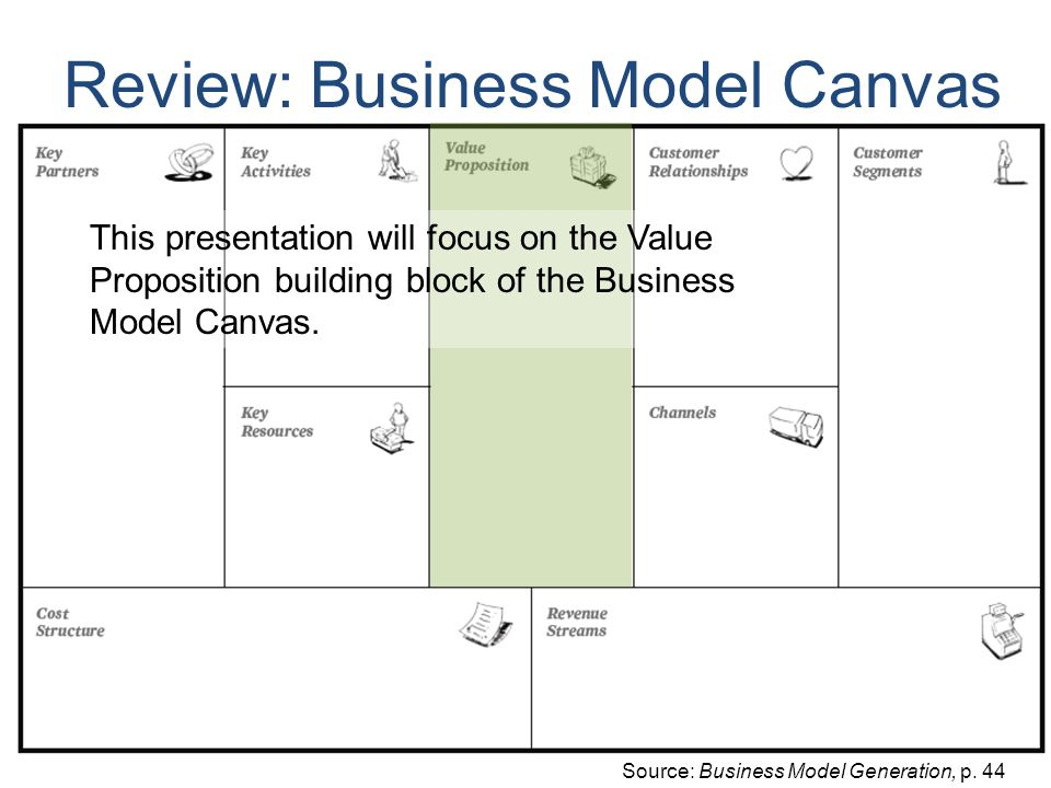 Review: Business Model Canvas Source: Business Model Generation, p.