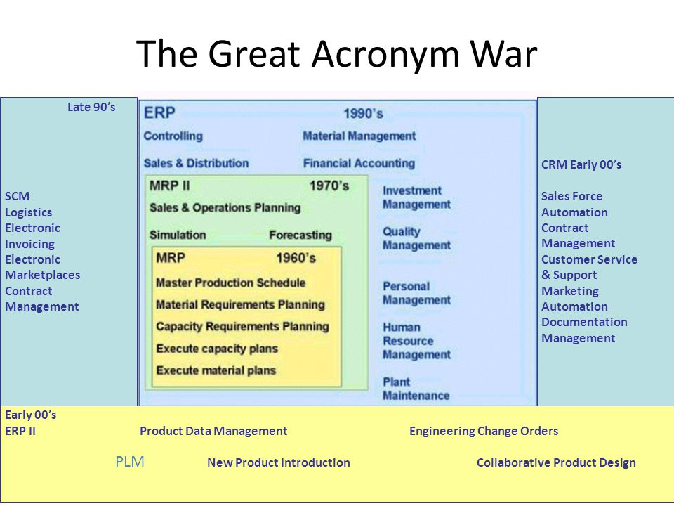The Great Acronym War CRM Early 00s Sales Force Automation Contract Management Customer Service & Support Marketing Automation Documentation Management SCM Logistics Electronic Invoicing Electronic Marketplaces Contract Management Late 90s Early 00s ERP II Product Data Management Engineering Change Orders New Product IntroductionCollaborative Product Design PLM