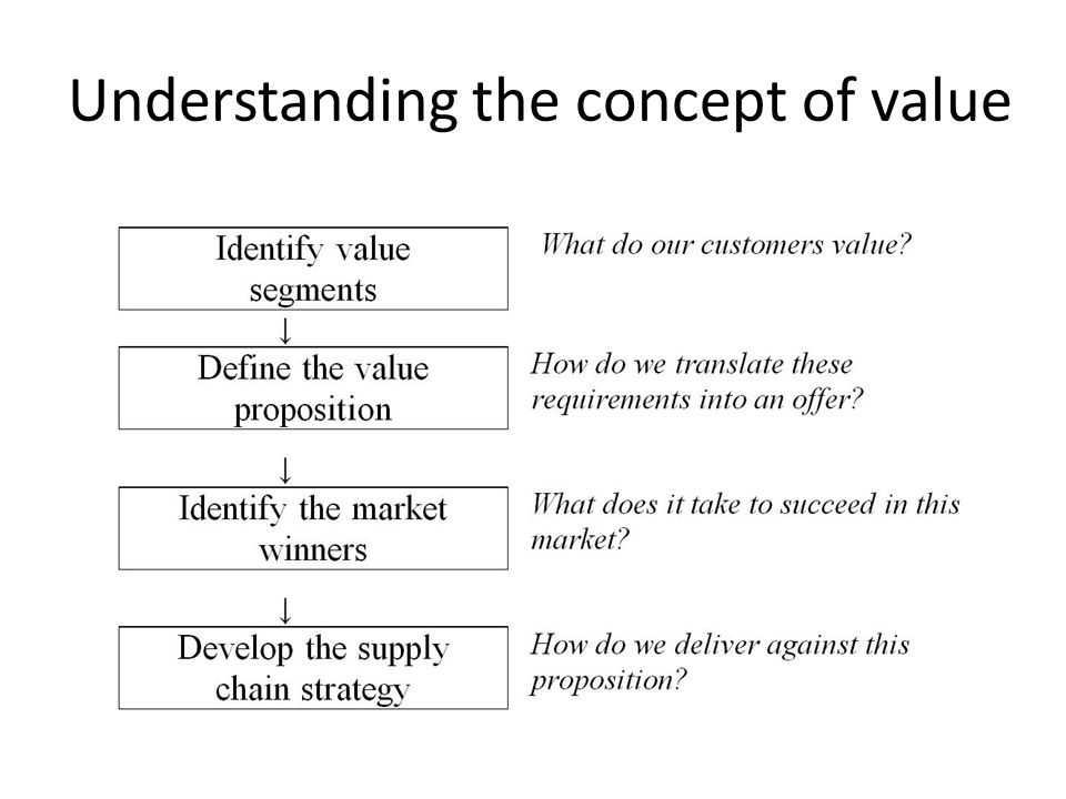 Understanding the concept of value