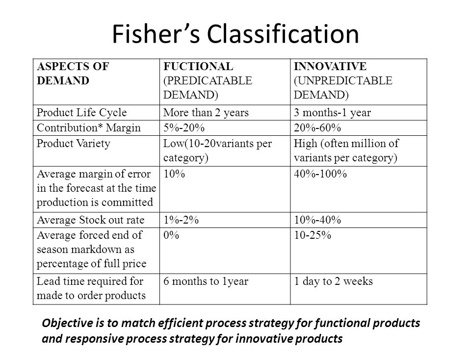 Fishers Classification ASPECTS OF DEMAND FUCTIONAL (PREDICATABLE DEMAND) INNOVATIVE (UNPREDICTABLE DEMAND) Product Life CycleMore than 2 years3 months-1 year Contribution* Margin5%-20%20%-60% Product VarietyLow(10-20variants per category) High (often million of variants per category) Average margin of error in the forecast at the time production is committed 10%40%-100% Average Stock out rate1%-2%10%-40% Average forced end of season markdown as percentage of full price 0%10-25% Lead time required for made to order products 6 months to 1year1 day to 2 weeks Objective is to match efficient process strategy for functional products and responsive process strategy for innovative products