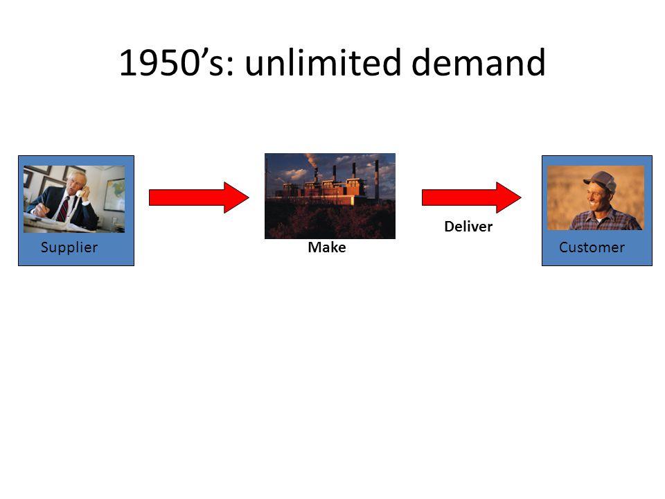 Deliver CustomerMakeSupplier 1950s: unlimited demand