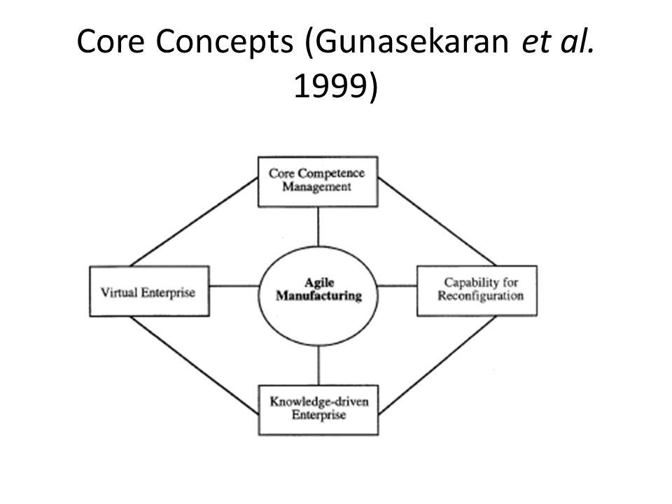 Core Concepts (Gunasekaran et al. 1999)