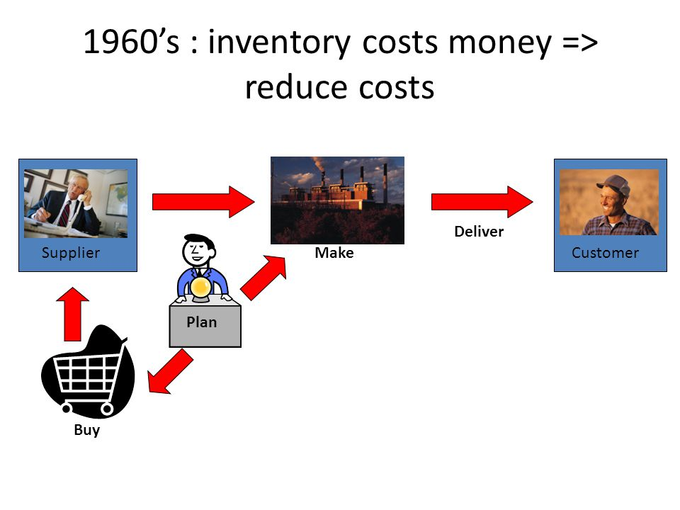 Deliver CustomerMake Buy Supplier Plan 1960s : inventory costs money => reduce costs