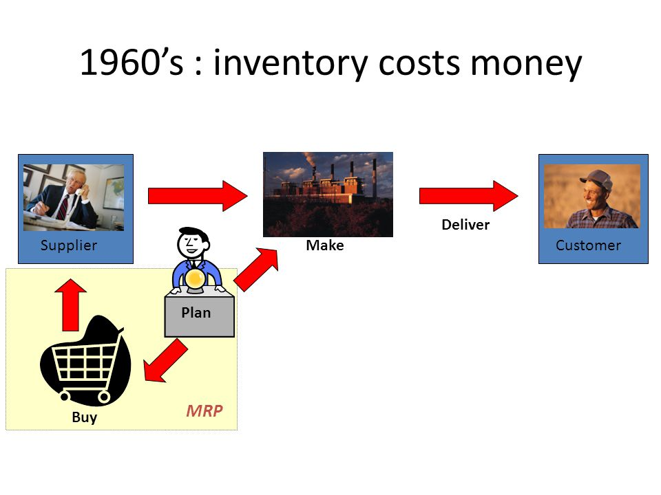 Deliver CustomerMake Buy Supplier Plan MRP 1960s : inventory costs money