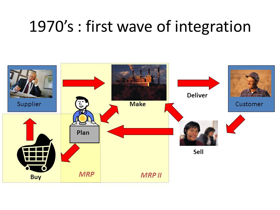 MRP II Sell CustomerMake Buy Supplier Plan MRP Deliver 1970s : first wave of integration