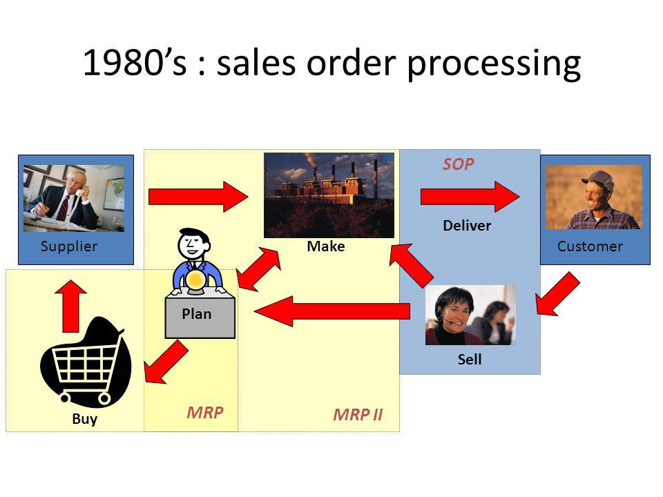 MRP II Sell CustomerMake Buy Supplier Plan MRP Deliver 1980s : sales order processing SOP