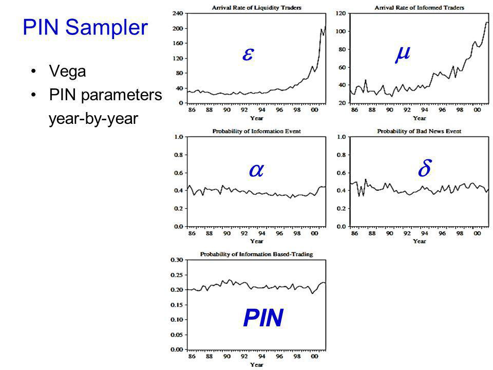 PIN Sampler Vega PIN parameters year-by-year 17 e m ad PIN