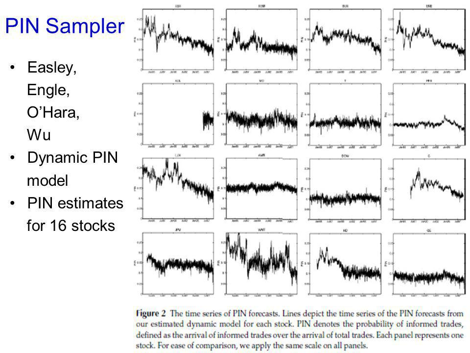 PIN Sampler Easley, Engle, OHara, Wu Dynamic PIN model PIN estimates for 16 stocks 20