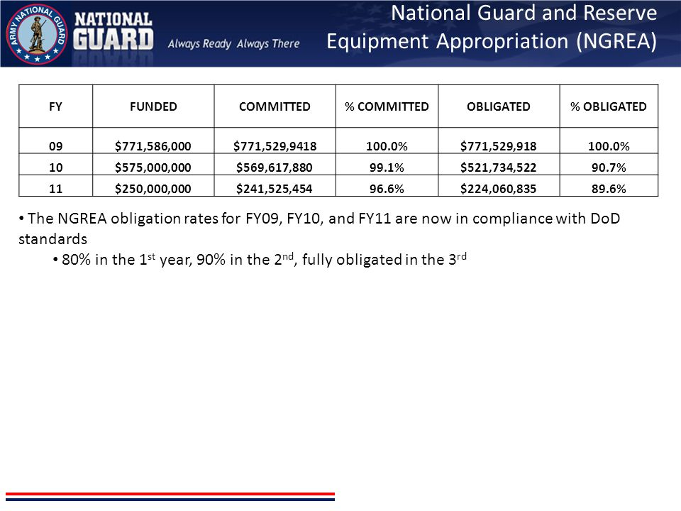 National Guard and Reserve Equipment Appropriation (NGREA) The NGREA obligation rates for FY09, FY10, and FY11 are now in compliance with DoD standard