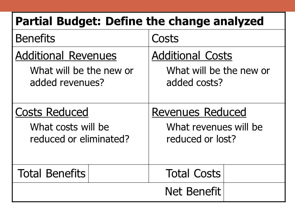 Partial Budget: Define the change analyzed BenefitsCosts Additional Revenues What will be the new or added revenues? Additional Costs What will be the