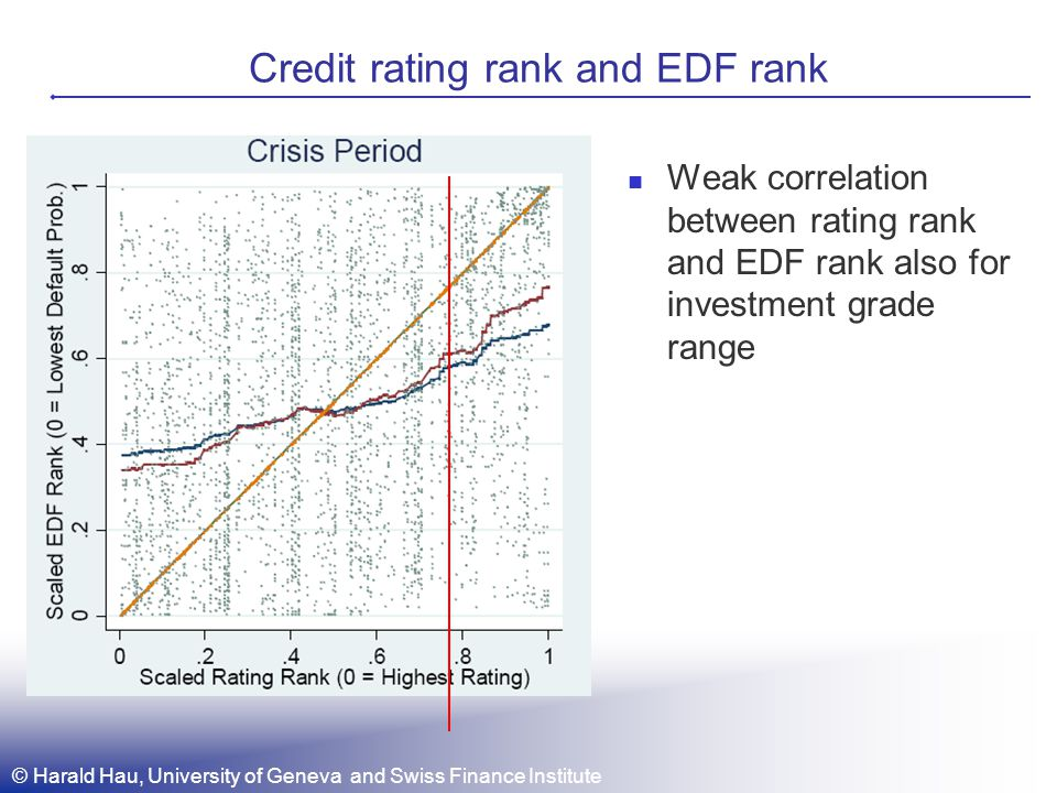 © Harald Hau, University of Geneva and Swiss Finance Institute Credit rating rank and EDF rank Weak correlation between rating rank and EDF rank also