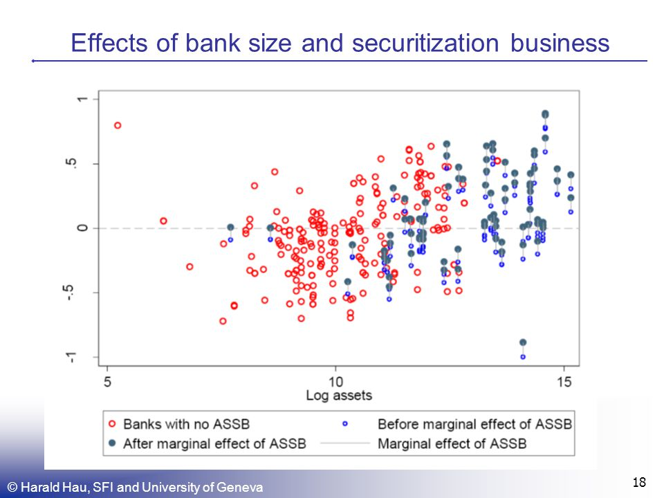 © Harald Hau, SFI and University of Geneva 18 Effects of bank size and securitization business
