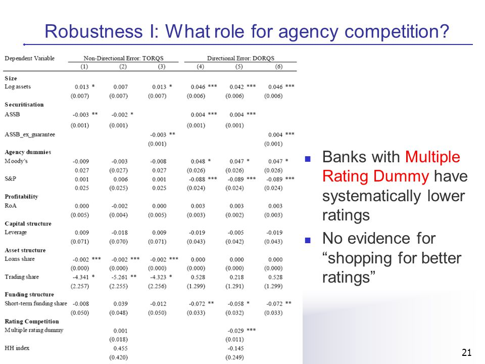 21 Robustness I: What role for agency competition? Banks with Multiple Rating Dummy have systematically lower ratings No evidence for shopping for bet