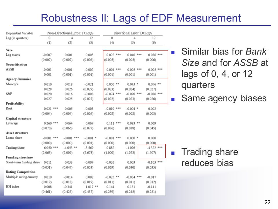 22 Robustness II: Lags of EDF Measurement Similar bias for Bank Size and for ASSB at lags of 0, 4, or 12 quarters Same agency biases Trading share red