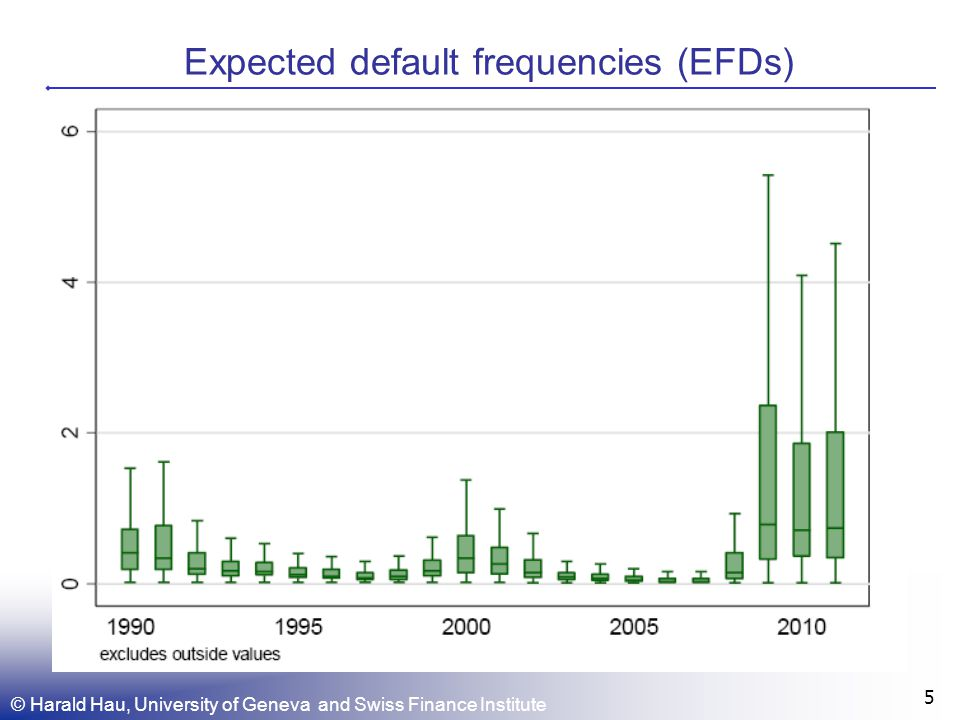 © Harald Hau, University of Geneva and Swiss Finance Institute 5 Expected default frequencies (EFDs)