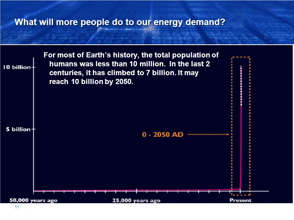What will more people do to our energy demand? 11 For most of Earths history, the total population of humans was less than 10 million. In the last 2 c