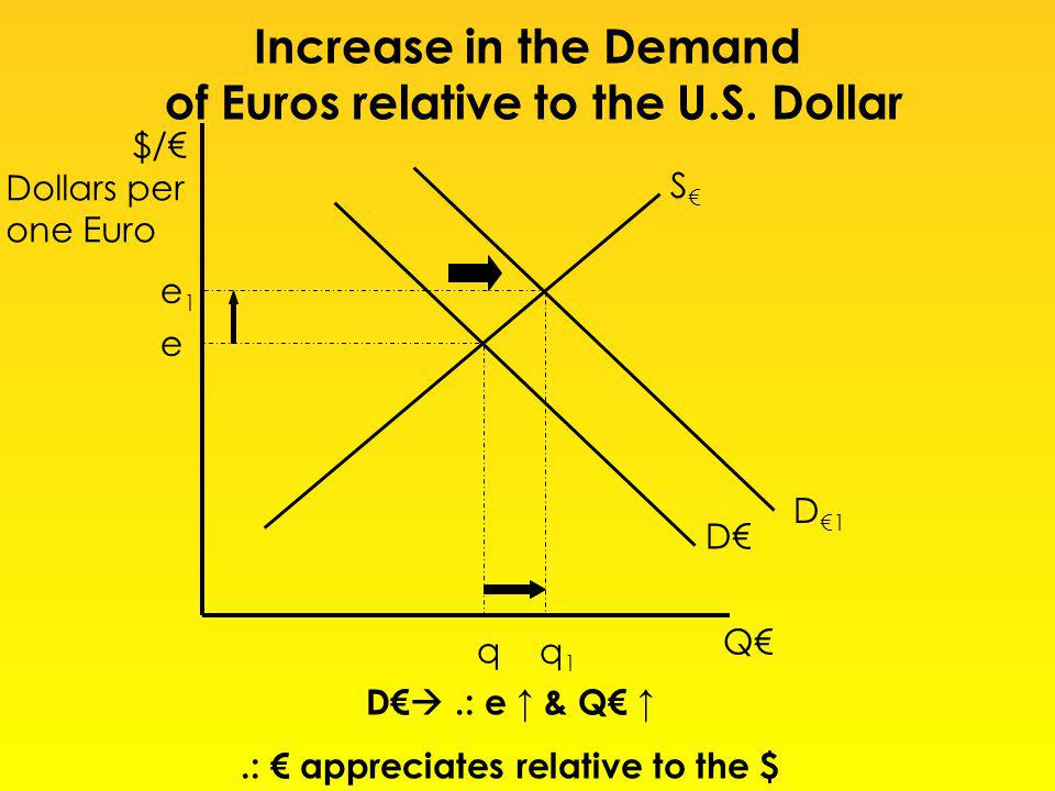 $/ Dollars per one Euro Q S D e q D1D1 e1e1 q 1 D.: e & Q.: appreciates relative to the $ Increase in the Demand of Euros relative to the U.S. Dollar