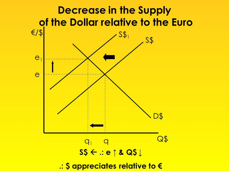 /$ Q$ S$ D$ e q S$.: e & Q$.: $ appreciates relative to S$ 1 e1e1 q1q1 Decrease in the Supply of the Dollar relative to the Euro