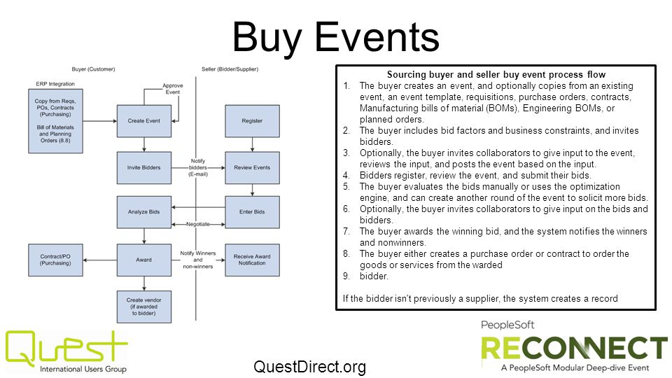 QuestDirect.org Buy Events Sourcing buyer and seller buy event process flow 1.The buyer creates an event, and optionally copies from an existing event