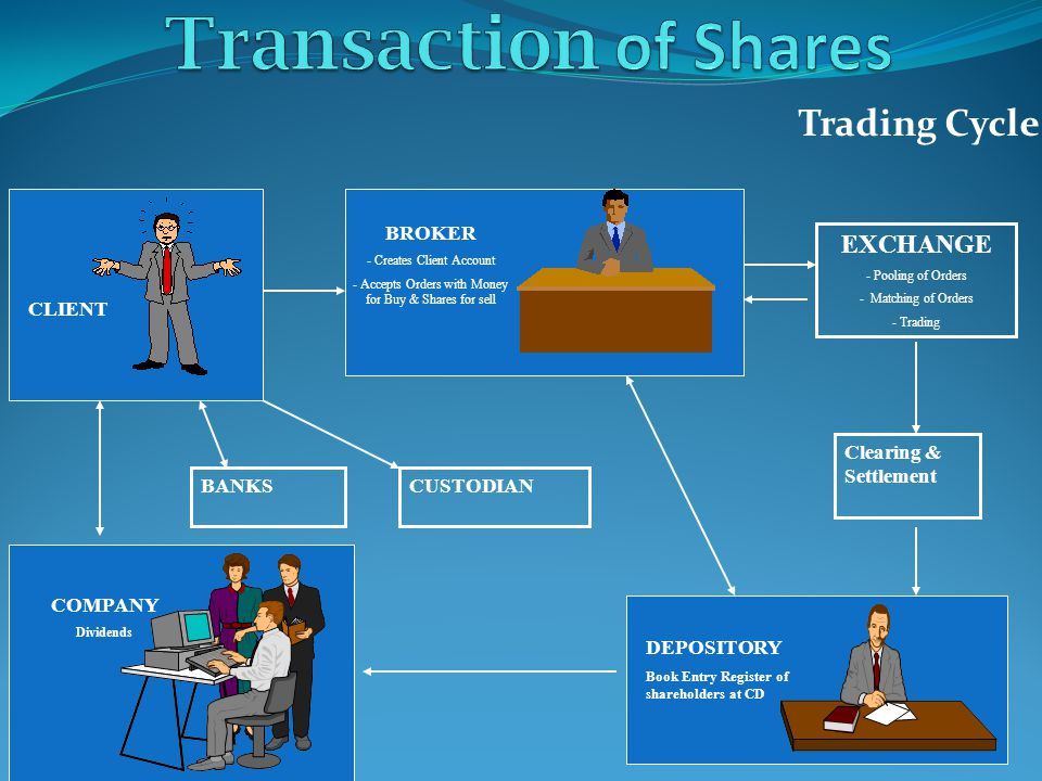 Trading Cycle BROKER - Creates Client Account - Accepts Orders with Money for Buy & Shares for sell EXCHANGE - Pooling of Orders - Matching of Orders - Trading COMPANY Dividends BANKS DEPOSITORY Book Entry Register of shareholders at CD Clearing & Settlement CUSTODIAN CLIENT