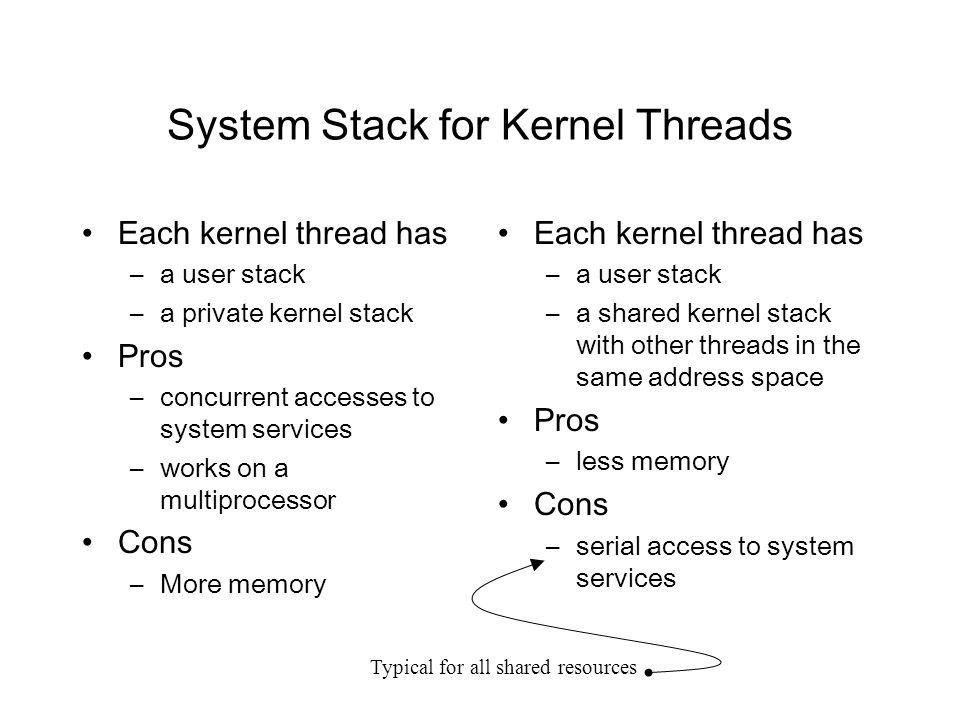 System Stack for Kernel Threads Each kernel thread has –a user stack –a private kernel stack Pros –concurrent accesses to system services –works on a multiprocessor Cons –More memory Each kernel thread has –a user stack –a shared kernel stack with other threads in the same address space Pros –less memory Cons –serial access to system services Typical for all shared resources