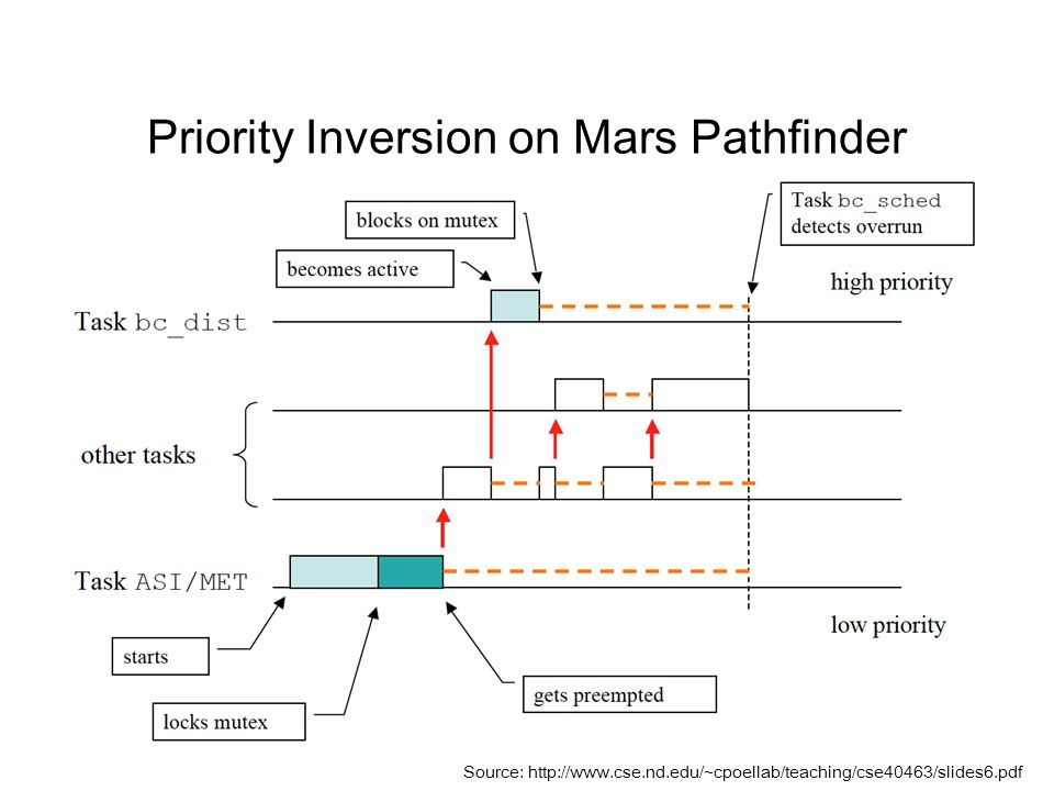 Priority Inversion on Mars Pathfinder Source: http://www.cse.nd.edu/~cpoellab/teaching/cse40463/slides6.pdf