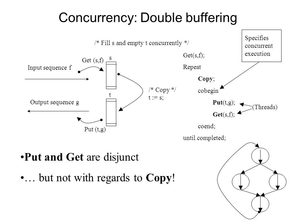 Concurrency: Double buffering Put (t,g) /* Copy */ t := s; Input sequence f Output sequence g Get (s,f) s t Get(s,f); Repeat Copy; cobegin Put(t,g); Get(s,f); coend; until completed; /* Fill s and empty t concurrently */ Put and Get are disjunct … but not with regards to Copy.