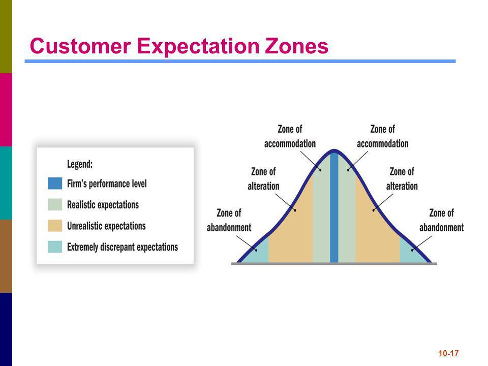 10-17 Customer Expectation Zones