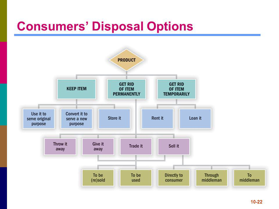 10-22 Consumers Disposal Options
