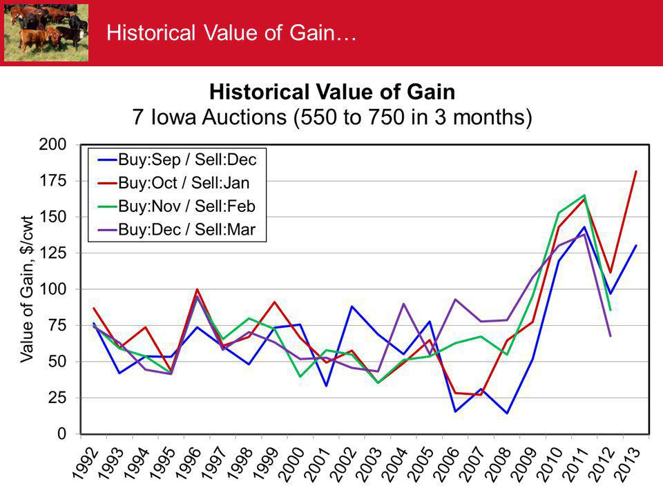 Historical Value of Gain…